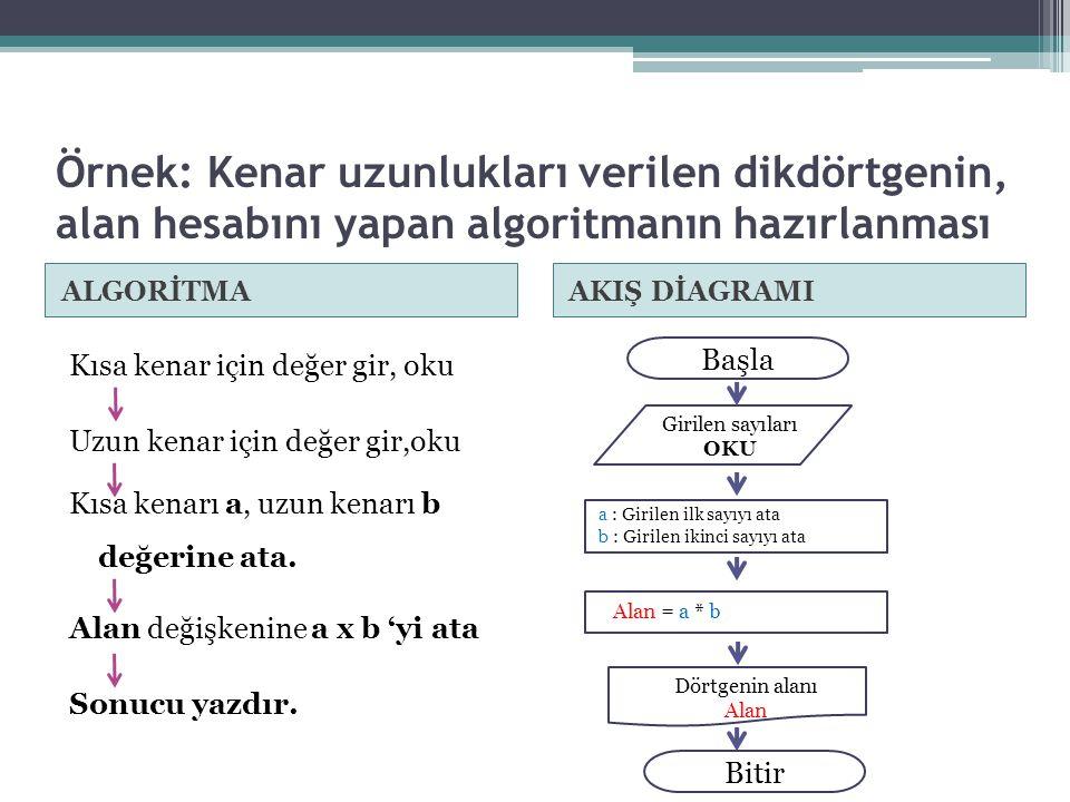 Örnek: Kenar uzunlukları verilen dikdörtgenin, alan hesabını yapan algoritmanın hazırlanması ALGORİTMAAKIŞ DİAGRAMI Kısa kenar için değer gir, oku Uzu