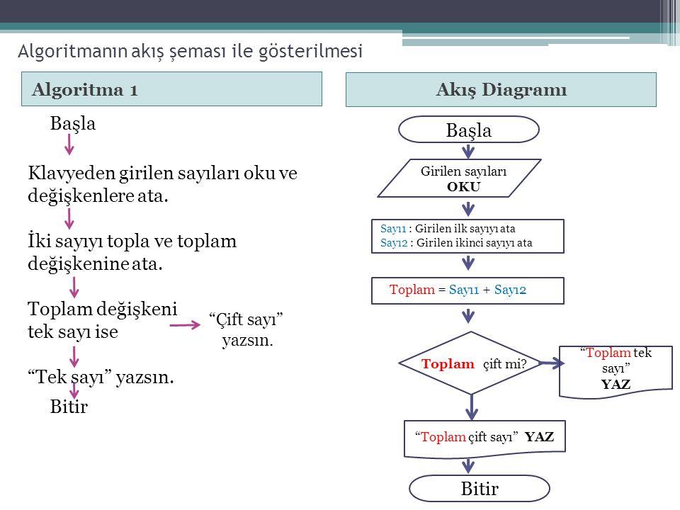 Algoritmanın akış şeması ile gösterilmesi Algoritma 1 Başla Klavyeden girilen sayıları oku ve değişkenlere ata. İki sayıyı topla ve toplam değişkenine