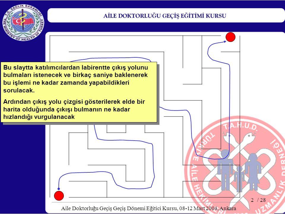 / 28 Aile Doktorluğu Geçiş Geçiş Dönemi Eğitici Kursu, 08-12 Mart 2004, Ankara 2 Bu slaytta katılımcılardan labirentte çıkış yolunu bulmaları istenece