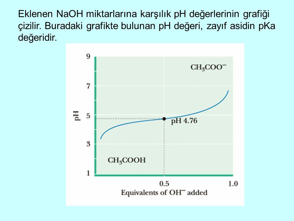 Eklenen NaOH miktarlarına karşılık pH değerlerinin grafiği çizilir. Buradaki grafikte bulunan pH değeri, zayıf asidin pKa değeridir.