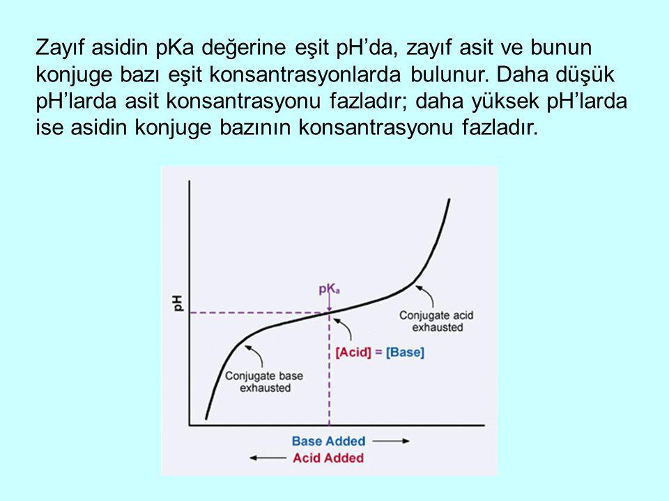 Zayıf asidin pKa değerine eşit pH'da, zayıf asit ve bunun konjuge bazı eşit konsantrasyonlarda bulunur. Daha düşük pH'larda asit konsantrasyonu fazlad