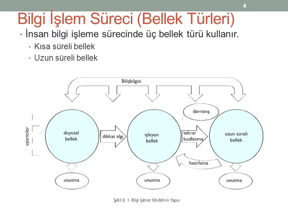 Bilgi İşlem Süreci (Bellek Türleri) İnsan bilgi işleme sürecinde üç bellek türü kullanır.
