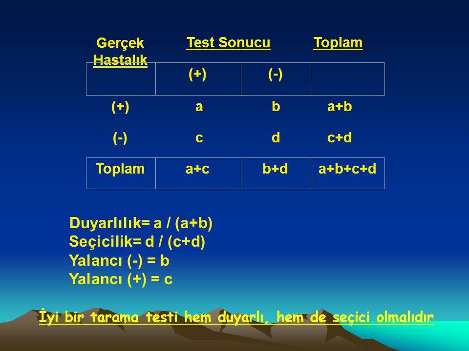 Gerçek Hastalık Test SonucuToplam (+) a b a+b (-) c d c+d (+)(-) Toplama+cb+da+b+c+d Duyarlılık= a / (a+b) Seçicilik= d / (c+d) Yalancı (-) = b Yalancı (+) = c İyi bir tarama testi hem duyarlı, hem de seçici olmalıdır