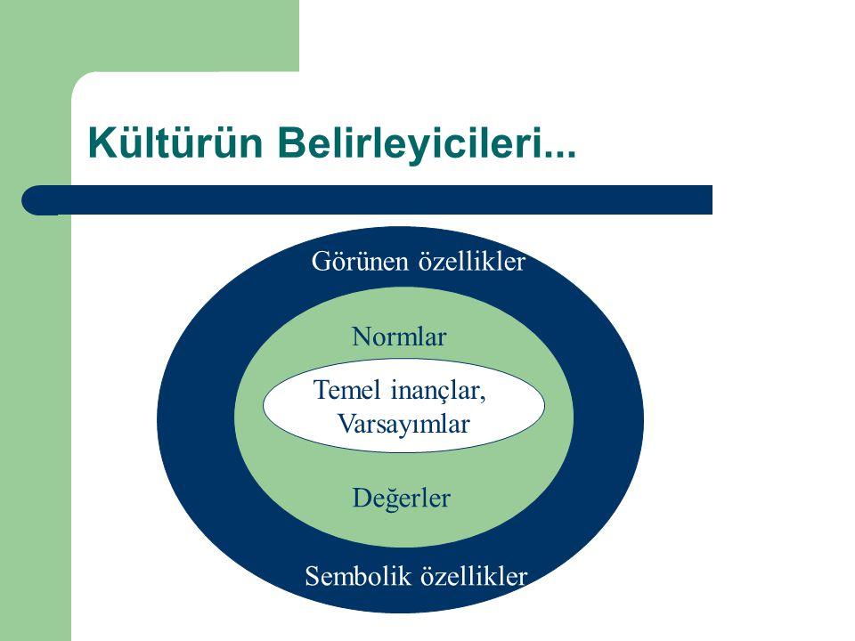 Kültürün Belirleyicileri... Temel inançlar, Varsayımlar Normlar Değerler Sembolik özellikler Görünen özellikler