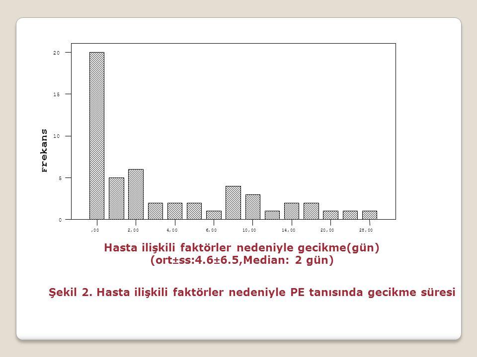 Hasta ilişkili faktörler nedeniyle gecikme(gün) (ort±ss:4.6±6.5,Median: 2 gün) 28,0020,0014,0010,006,004,002,00,00 F rekans 20 15 10 5 0 Şekil 2. Hast