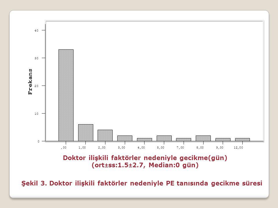Doktor ilişkili faktörler nedeniyle gecikme(gün) (ort±ss:1.5±2.7, Median:0 gün) 12,009,008,007,005,004,003,002,001,00,00 Frekans 40 30 20 10 0 Şekil 3