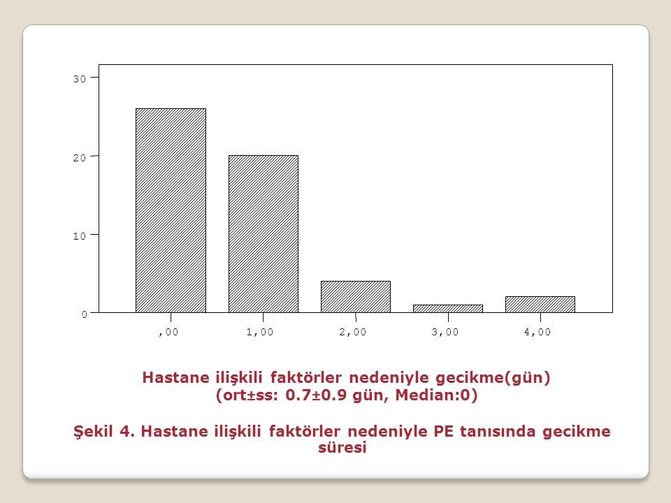 Hastane ilişkili faktörler nedeniyle gecikme(gün) (ort±ss: 0.7±0.9 gün, Median:0) 4,003,002,001,00,00 30 20 10 0 Şekil 4. Hastane ilişkili faktörler n
