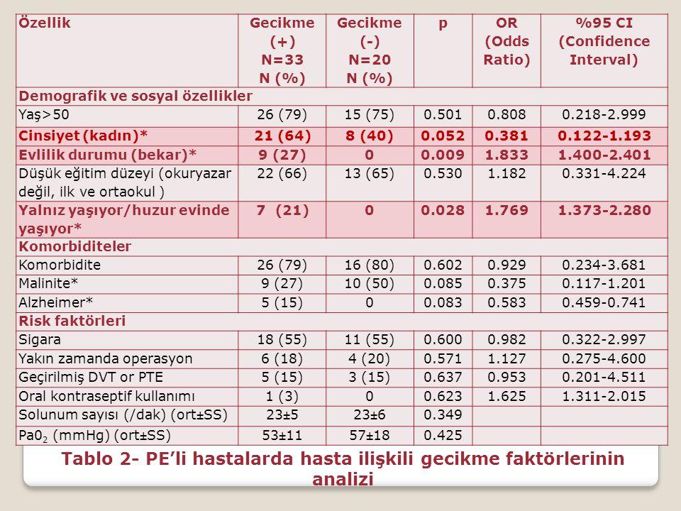 Özellik Gecikme (+) N=33 N (%) Gecikme (-) N=20 N (%) p OR (Odds Ratio) %95 CI (Confidence Interval) Demografik ve sosyal özellikler Yaş>5026 (79)15 (
