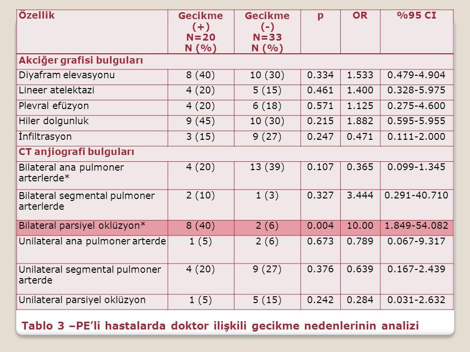 Akciğer grafisi bulguları Diyafram elevasyonu8 (40)10 (30)0.3341.5330.479-4.904 Lineer atelektazi4 (20)5 (15)0.4611.4000.328-5.975 Plevral efüzyon4 (2
