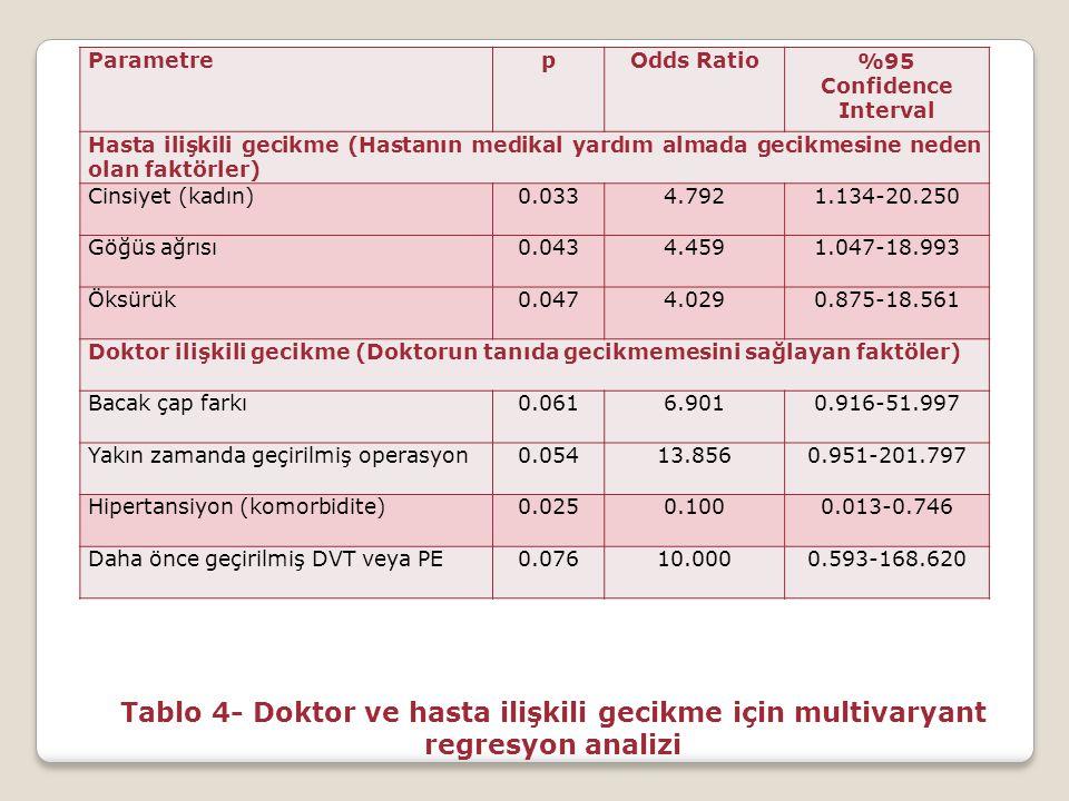 ParametrepOdds Ratio%95 Confidence Interval Hasta ilişkili gecikme (Hastanın medikal yardım almada gecikmesine neden olan faktörler) Cinsiyet (kadın)0