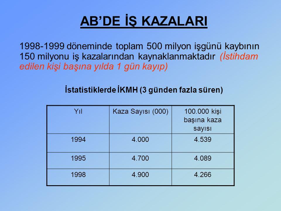 1998-1999 döneminde toplam 500 milyon işgünü kaybının 150 milyonu iş kazalarından kaynaklanmaktadır (İstihdam edilen kişi başına yılda 1 gün kayıp) İs
