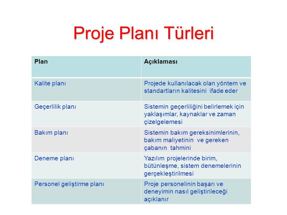 Proje Planı Türleri PlanAçıklaması Kalite planıProjede kullanılacak olan yöntem ve standartların kalitesini ifade eder Geçerlilik planıSistemin geçerl