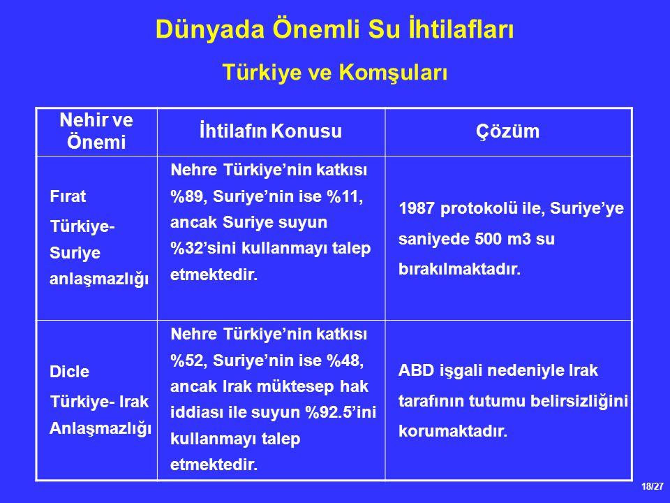 18/27 Dünyada Önemli Su İhtilafları Türkiye ve Komşuları Nehir ve Önemi İhtilafın KonusuÇözüm Fırat Türkiye- Suriye anlaşmazlığı Nehre Türkiye'nin katkısı %89, Suriye'nin ise %11, ancak Suriye suyun %32'sini kullanmayı talep etmektedir.