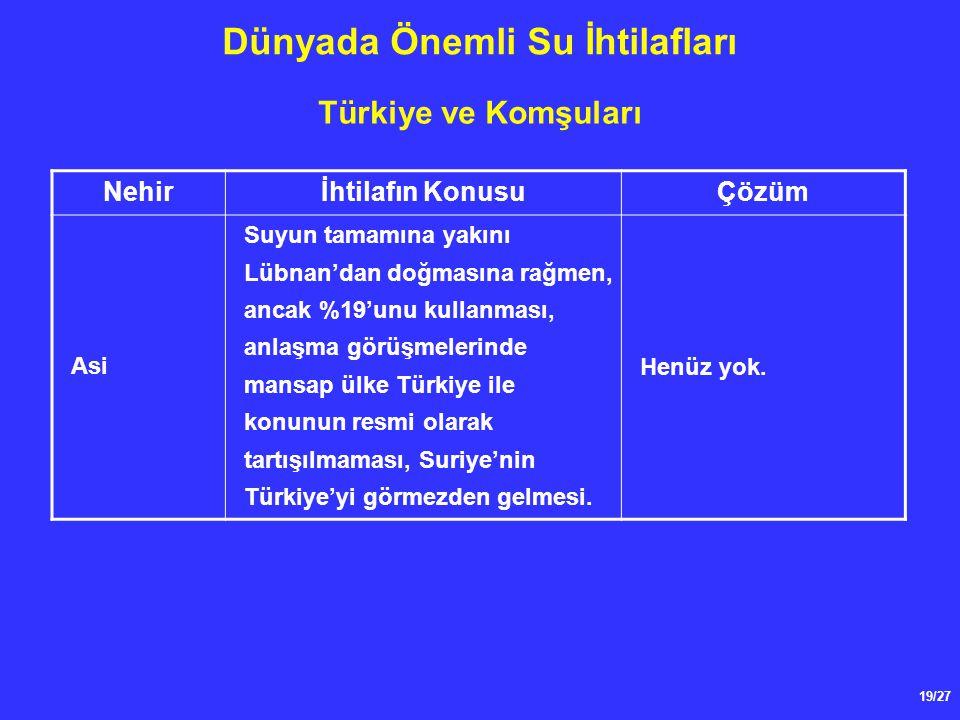 19/27 Dünyada Önemli Su İhtilafları Türkiye ve Komşuları Nehirİhtilafın KonusuÇözüm Asi Suyun tamamına yakını Lübnan'dan doğmasına rağmen, ancak %19'unu kullanması, anlaşma görüşmelerinde mansap ülke Türkiye ile konunun resmi olarak tartışılmaması, Suriye'nin Türkiye'yi görmezden gelmesi.