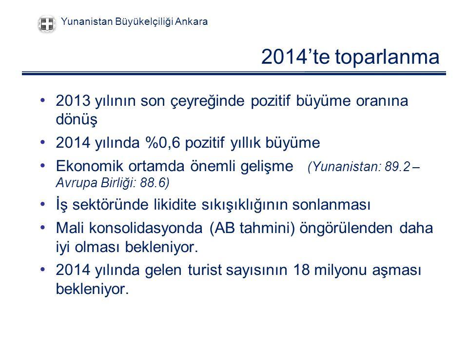 2014'te toparlanma 2013 yılının son çeyreğinde pozitif büyüme oranına dönüş 2014 yılında %0,6 pozitif yıllık büyüme Ekonomik ortamda önemli gelişme (Yunanistan: 89.2 – Avrupa Birliği: 88.6) İş sektöründe likidite sıkışıklığının sonlanması Mali konsolidasyonda (AB tahmini) öngörülenden daha iyi olması bekleniyor.