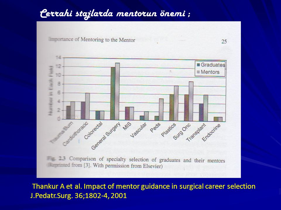 Thankur A et al. Impact of mentor guidance in surgical career selection J.Pedatr.Surg.