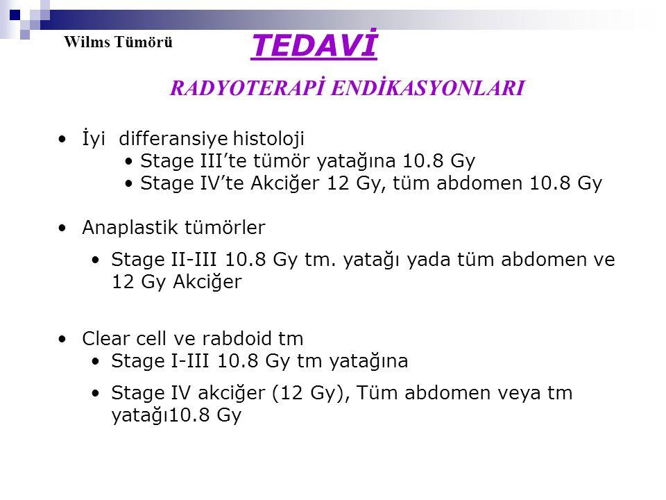 Wilms Tümörü TEDAVİ RADYOTERAPİ ENDİKASYONLARI İyi differansiye histoloji Stage III'te tümör yatağına 10.8 Gy Stage IV'te Akciğer 12 Gy, tüm abdomen 10.8 Gy Anaplastik tümörler Stage II-III 10.8 Gy tm.