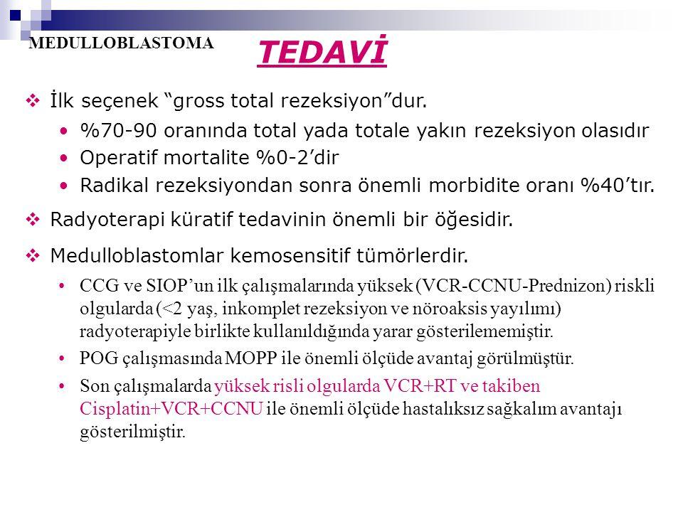 """MEDULLOBLASTOMA  İlk seçenek """"gross total rezeksiyon""""dur. %70-90 oranında total yada totale yakın rezeksiyon olasıdır Operatif mortalite %0-2'dir Rad"""