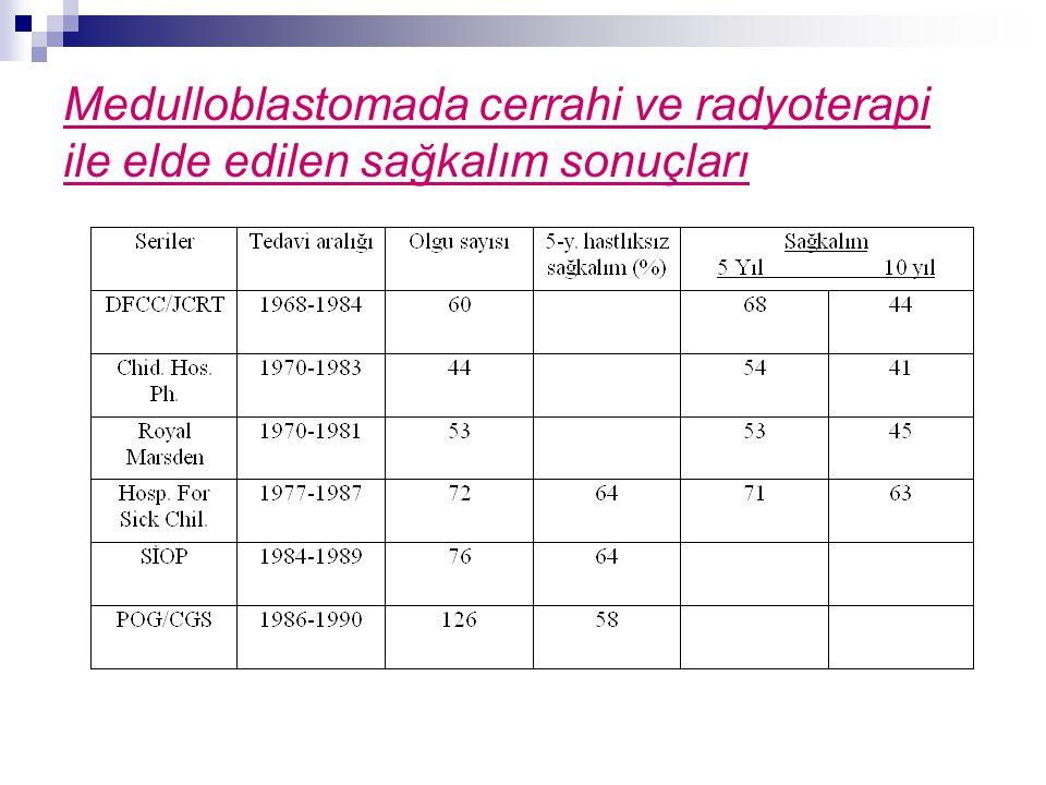 Medulloblastomada cerrahi ve radyoterapi ile elde edilen sağkalım sonuçları