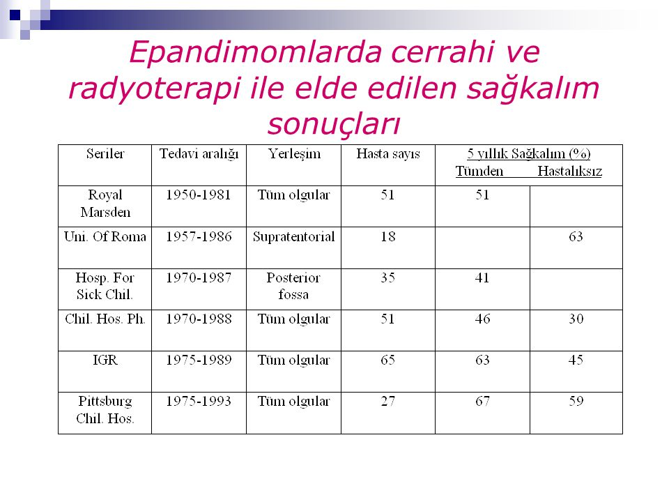 Epandimomlarda cerrahi ve radyoterapi ile elde edilen sağkalım sonuçları