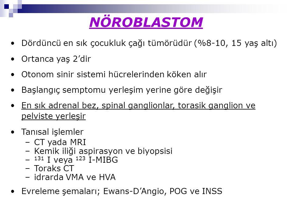 NÖROBLASTOM Dördüncü en sık çocukluk çağı tümörüdür (%8-10, 15 yaş altı) Ortanca yaş 2'dir Otonom sinir sistemi hücrelerinden köken alır Başlangıç semptomu yerleşim yerine göre değişir En sık adrenal bez, spinal ganglionlar, torasik ganglion ve pelviste yerleşir Tanısal işlemler –CT yada MRI –Kemik iliği aspirasyon ve biyopsisi – 131 I veya 123 I-MIBG –Toraks CT –idrarda VMA ve HVA Evreleme şemaları; Ewans-D'Angio, POG ve INSS