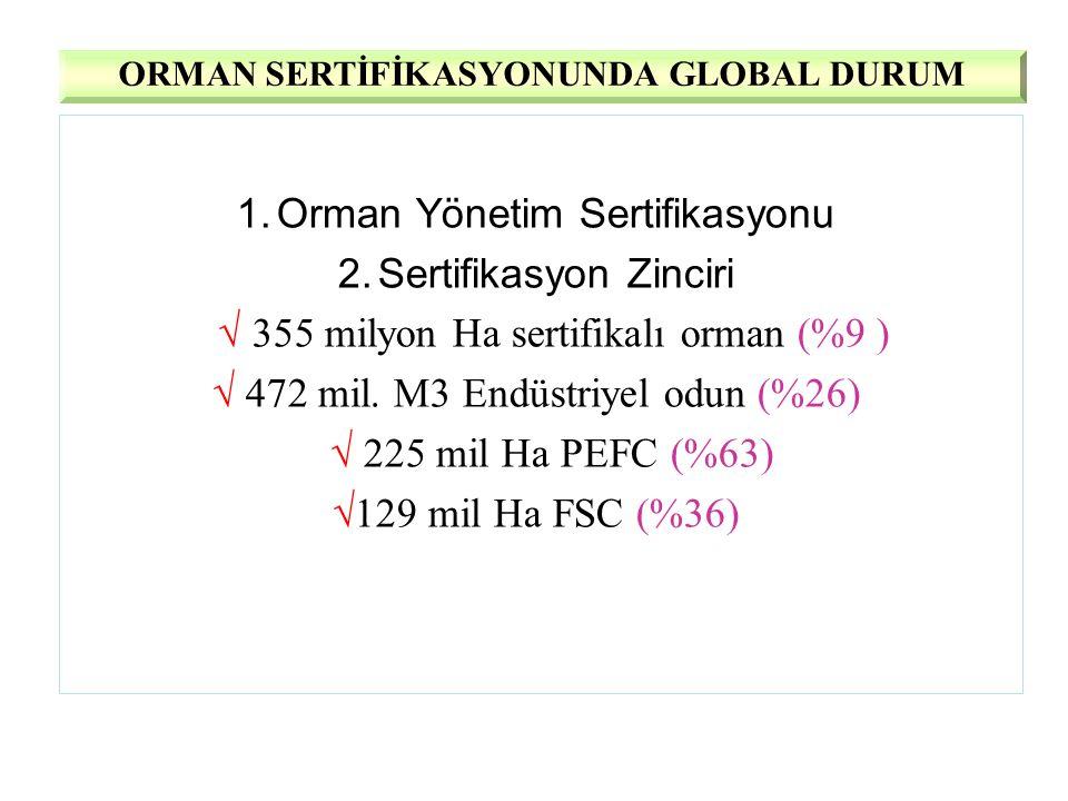 1.Orman Yönetim Sertifikasyonu 2.Sertifikasyon Zinciri √ 355 milyon Ha sertifikalı orman (%9 ) √ 472 mil. M3 Endüstriyel odun (%26) √ 225 mil Ha PEFC