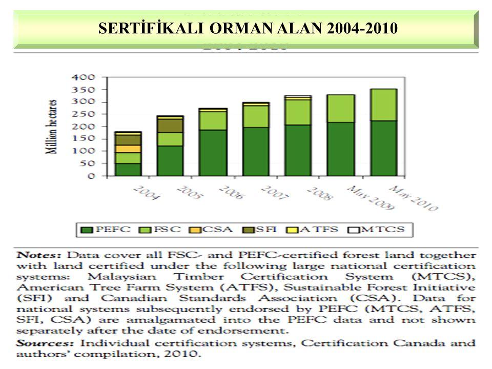 SERTİFİKALI ORMAN ALAN 2004-2010