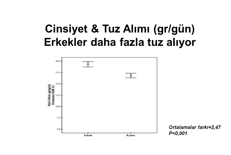 Cinsiyet & Tuz Alımı (gr/gün) Erkekler daha fazla tuz alıyor Ortalamalar farkı=2,47 P<0,001