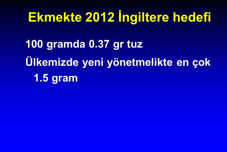 Ekmekte 2012 İngiltere hedefi 100 gramda 0.37 gr tuz Ülkemizde yeni yönetmelikte en çok 1.5 gram