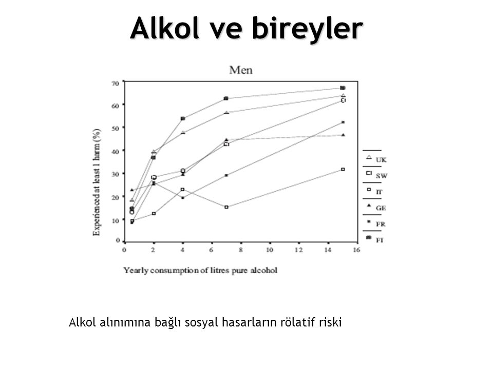 12.Choosing different policy options Alkol ve bireyler Figure 4.4. Relative risks of liver cirrhosis by alcohol intake. Source: Strategy Unit (2003).