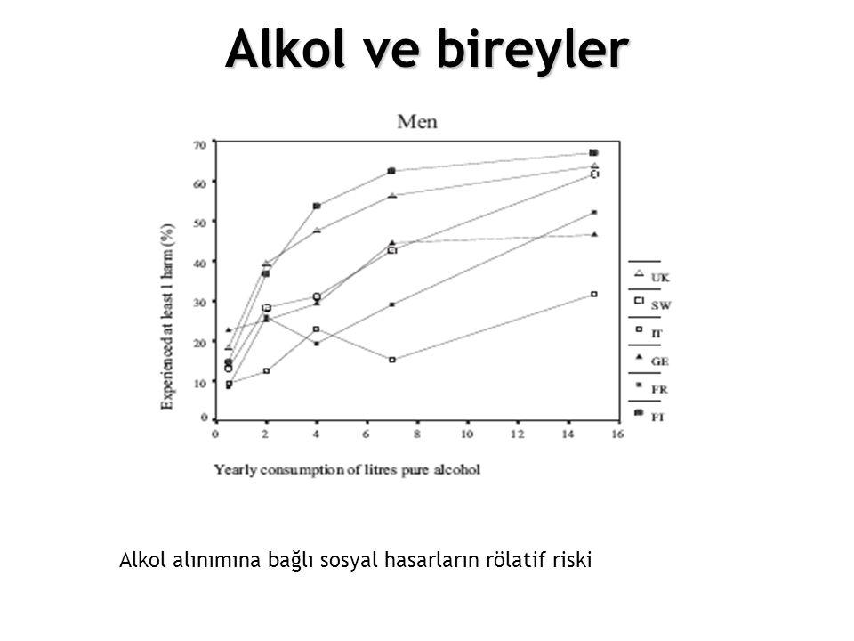 12.Choosing different policy options Alkol ve bireyler Figure 4.4.