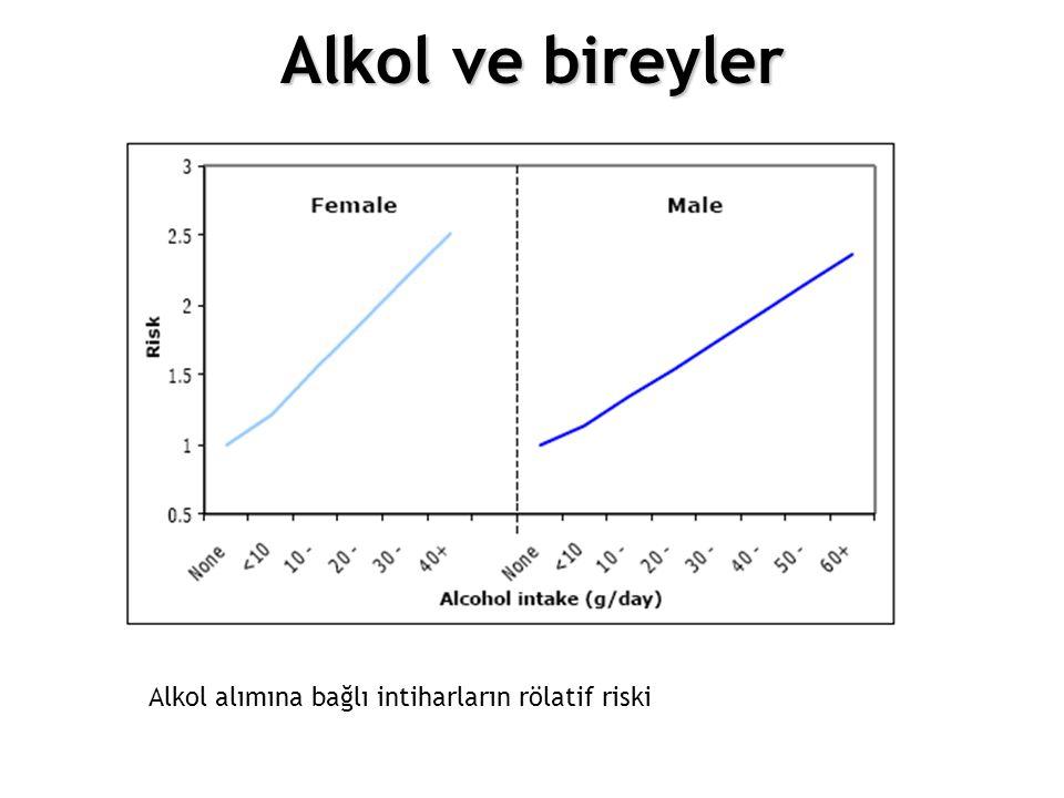 12.Choosing different policy options Alkol alımına bağlı intiharların rölatif riski Alkol ve bireyler