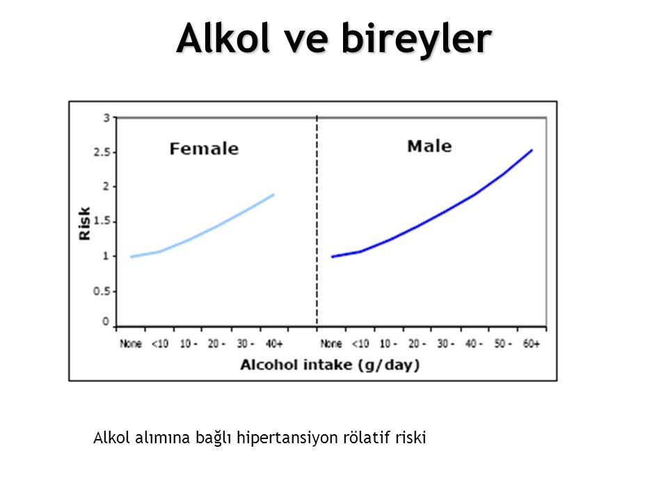 12.Choosing different policy options Alkol alımına bağlı hipertansiyon rölatif riski Alkol ve bireyler