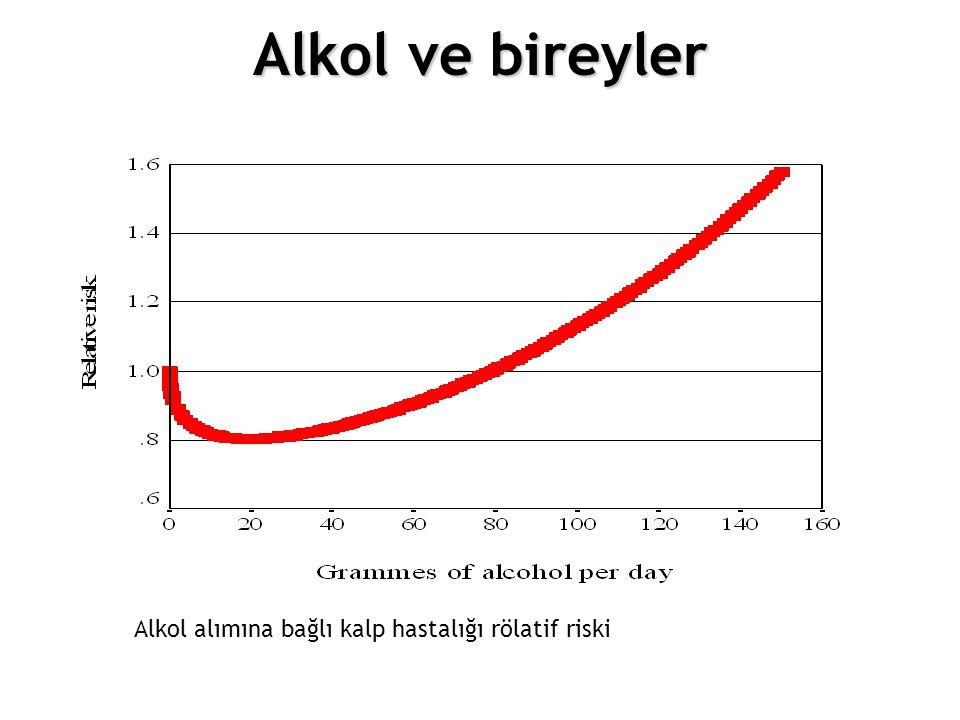 12.Choosing different policy options Alkol alımına bağlı kalp hastalığı rölatif riski Alkol ve bireyler