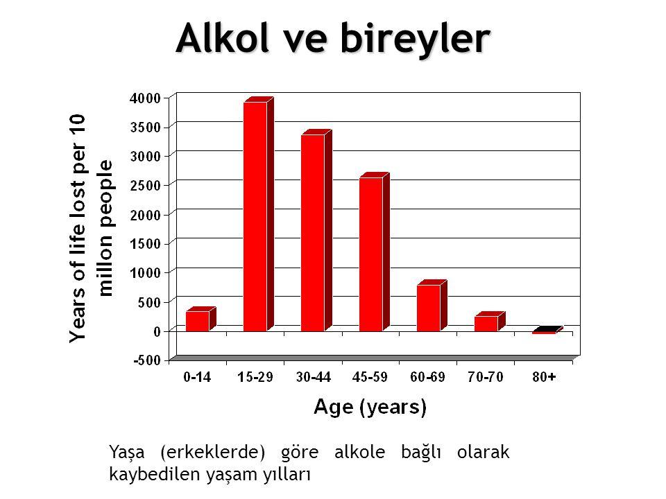 12.Choosing different policy options Yaşa (erkeklerde) göre alkole bağlı olarak kaybedilen yaşam yılları Alkol ve bireyler