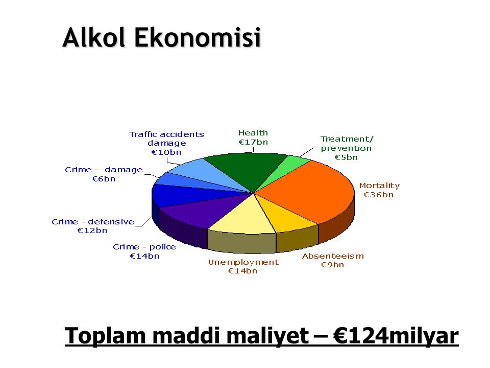 Toplam maddi maliyet – €124milyar Alkol Ekonomisi