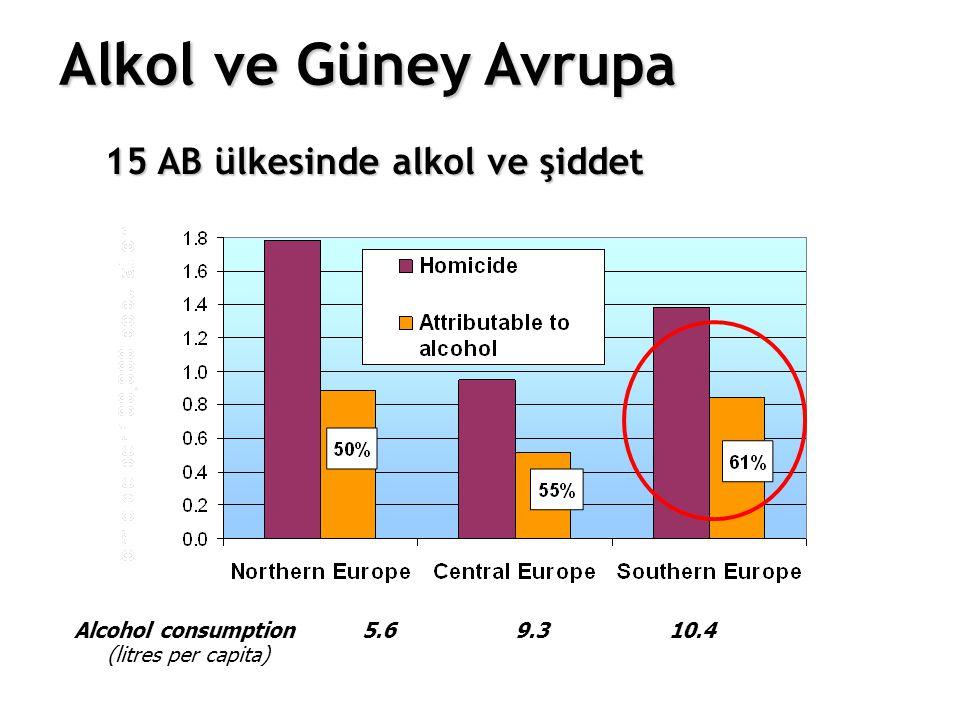 15 AB ülkesinde alkol ve şiddet Alcohol consumption 5.6 9.3 10.4 (litres per capita) Alkol ve Güney Avrupa