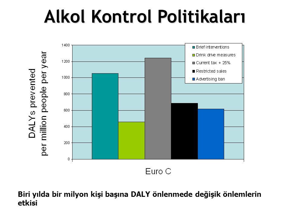 12.Choosing different policy options Biri yılda bir milyon kişi başına DALY önlenmede değişik önlemlerin etkisi Alkol Kontrol Politikaları