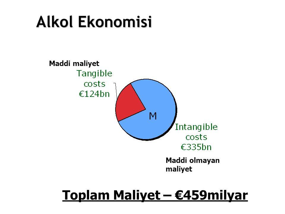 Toplam Maliyet – €459milyar Alkol Ekonomisi Maddi maliyet Maddi olmayan maliyet