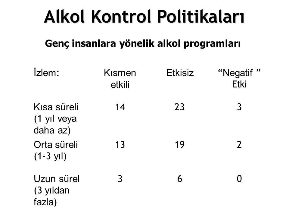 İzlem : Kısmen etkili Etkisiz Negatif E tki Kısa süreli (1 yıl veya daha az) 14233 Orta süreli (1-3 yıl ) 13192 Uzun sürel (3 yıldan fazla ) 360 Genç insanlara yönelik alkol programları Alkol Kontrol Politikaları