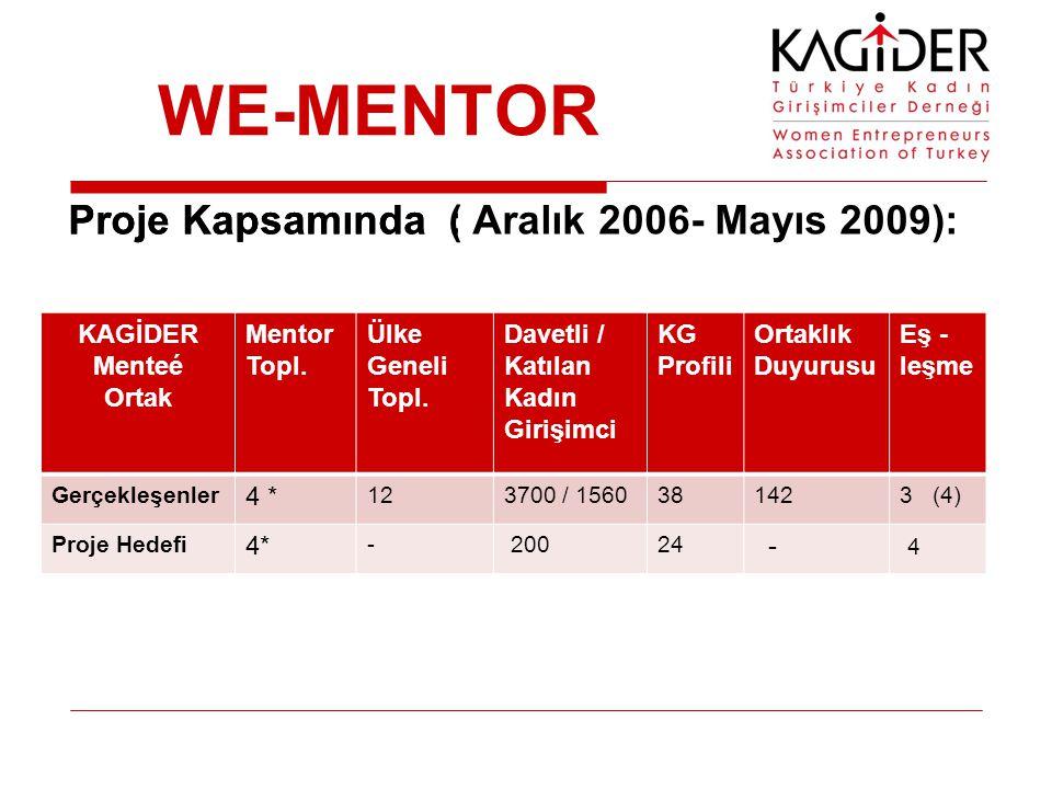 WE-MENTOR Proje Kapsamında : KAGİDER Menteé Ortak Mentor Topl. Ülke Geneli Topl. Davetli / Katılan Kadın Girişimci KG Profili Ortaklık Duyurusu Eş - l