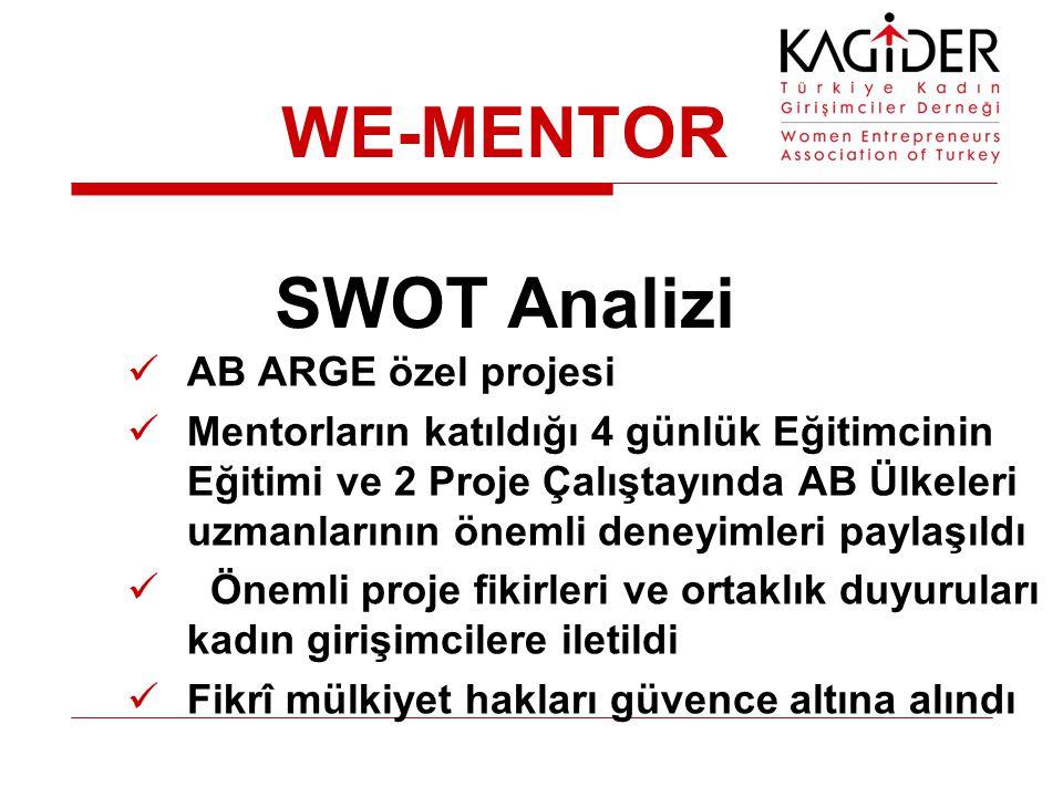 WE-MENTOR SWOT Analizi AB ARGE özel projesi Mentorların katıldığı 4 günlük Eğitimcinin Eğitimi ve 2 Proje Çalıştayında AB Ülkeleri uzmanlarının önemli deneyimleri paylaşıldı Önemli proje fikirleri ve ortaklık duyuruları kadın girişimcilere iletildi Fikrî mülkiyet hakları güvence altına alındı