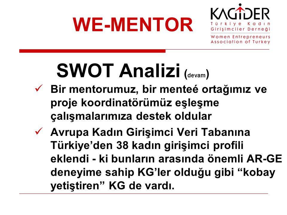 WE-MENTOR SWOT Analizi ( devam ) Bir mentorumuz, bir menteé ortağımız ve proje koordinatörümüz eşleşme çalışmalarımıza destek oldular Avrupa Kadın Girişimci Veri Tabanına Türkiye'den 38 kadın girişimci profili eklendi - ki bunların arasında önemli AR-GE deneyime sahip KG'ler olduğu gibi kobay yetiştiren KG de vardı.