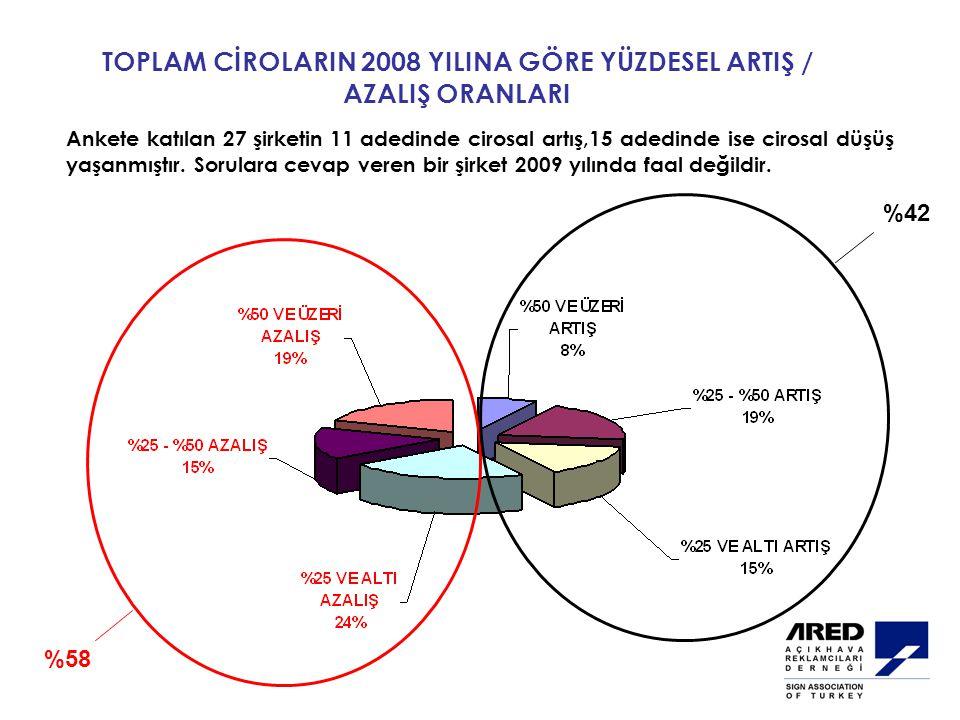 TOPLAM CİROLARIN 2008 YILINA GÖRE YÜZDESEL ARTIŞ / AZALIŞ ORANLARI Ankete katılan 27 şirketin 11 adedinde cirosal artış,15 adedinde ise cirosal düşüş yaşanmıştır.