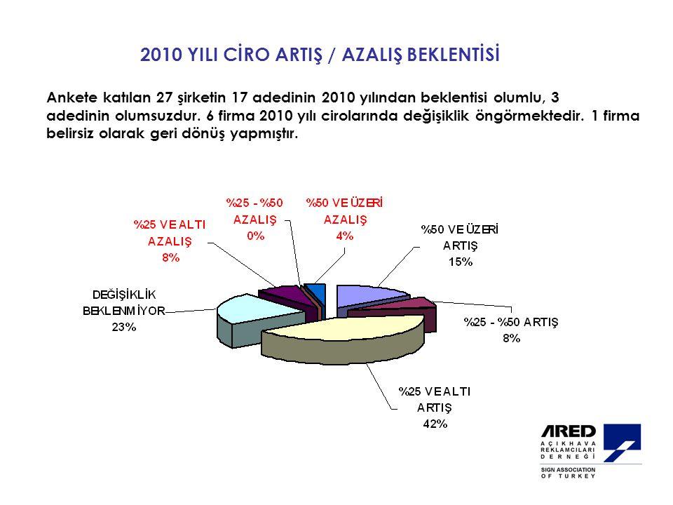 2010 YILI CİRO ARTIŞ / AZALIŞ BEKLENTİSİ Ankete katılan 27 şirketin 17 adedinin 2010 yılından beklentisi olumlu, 3 adedinin olumsuzdur.