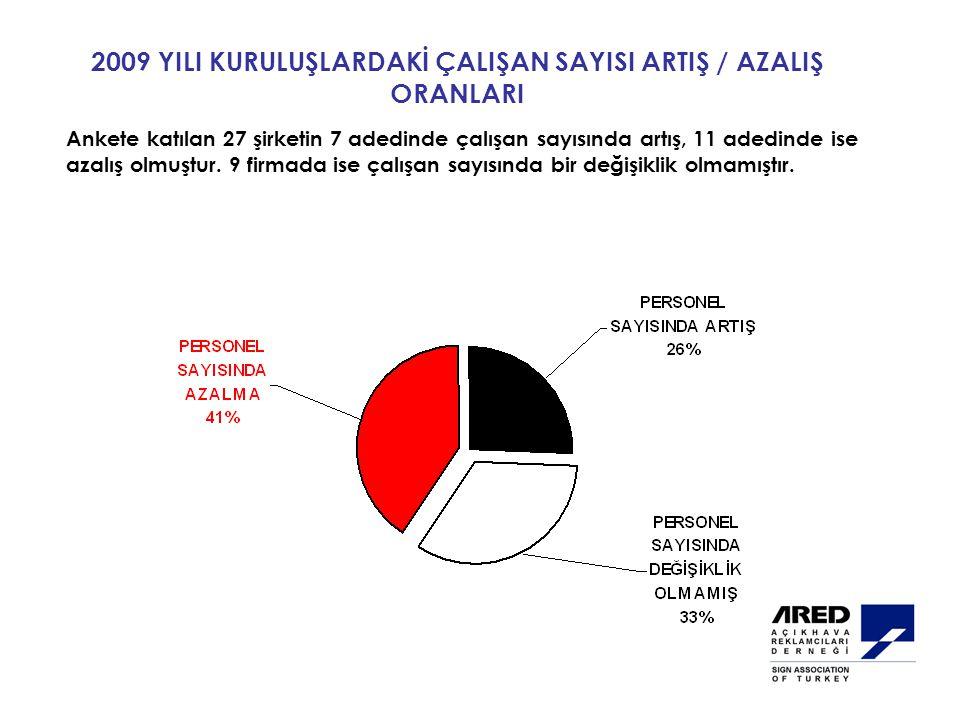 2009 YILI KURULUŞLARDAKİ ÇALIŞAN SAYISI ARTIŞ / AZALIŞ ORANLARI Ankete katılan 27 şirketin 7 adedinde çalışan sayısında artış, 11 adedinde ise azalış olmuştur.