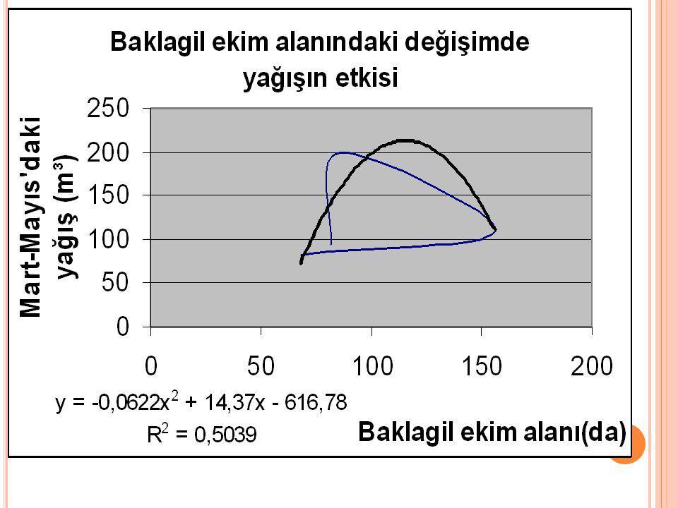 Baklagillerin (Nohut ve Mercimek) ekim alanlarındaki değişme ise, Y = - 210,8 + 0,44 (X 3 ) + 4,08 (X 6 ) -0,006 (X 12 ) fonksiyonu ile açıklanmaktadır (R² = 0,782).