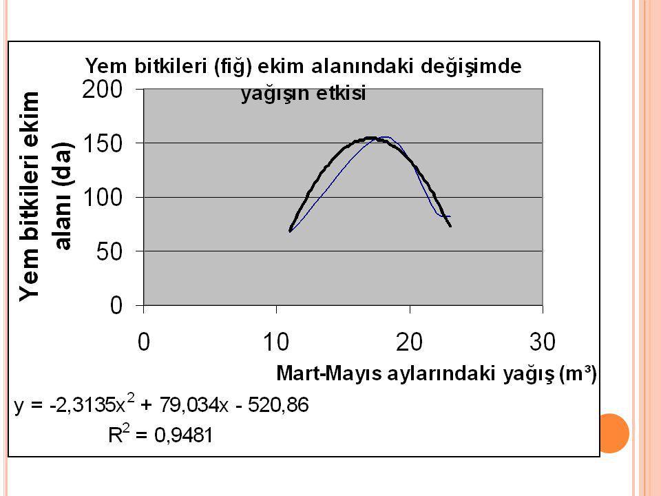 Yem bitkileri ekim alanındaki değişim ile bağımsız değişkenler arasındaki ilişki; Y = - 2,04+ 0,02 (X 3 ) -0,002 (X 12 ),olarak belirlenmiştir(R² = 0,788).