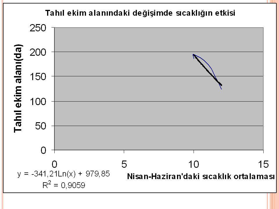 Konya Sulu Koşullar Konya ili sulu koşulları için tahıllar, şeker pancarı ve yem bitkileri için irdelenmiştir.