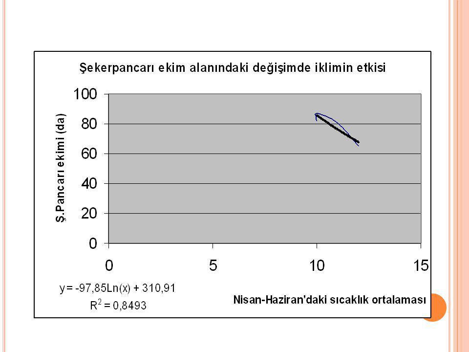 Şekerpancarı ekim alanındaki değişim ile bağımsız değişkenler arasındaki ilişki; Y = 113,3 -0,13 (X 3 ) -1,70 (X 6 ) + 0,017 (X 12 ) olarak belirlenmiştir (R² =0,983).